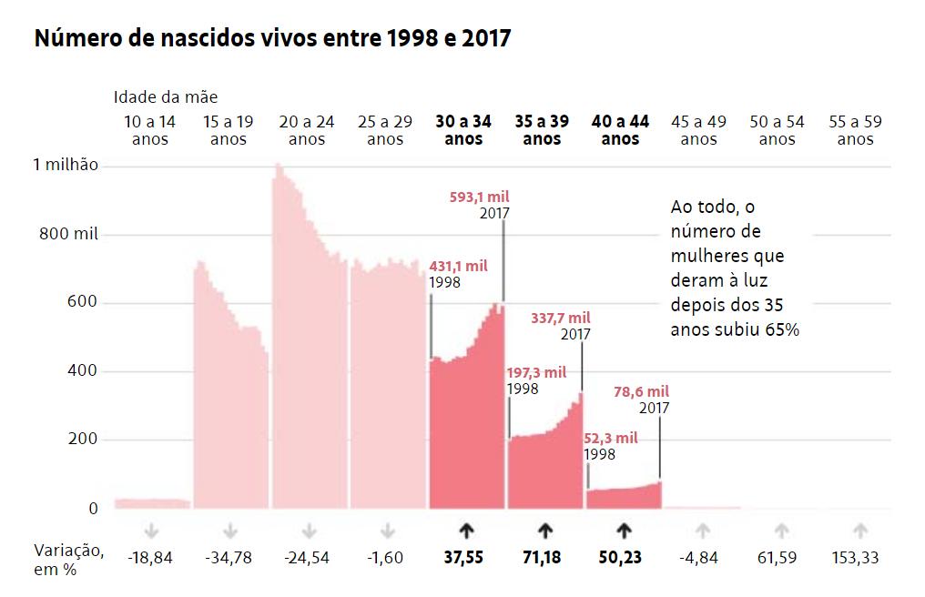 Resultado de imagem para Em 20 anos, gravidez após os 35 anos cresce 65% no Brasil