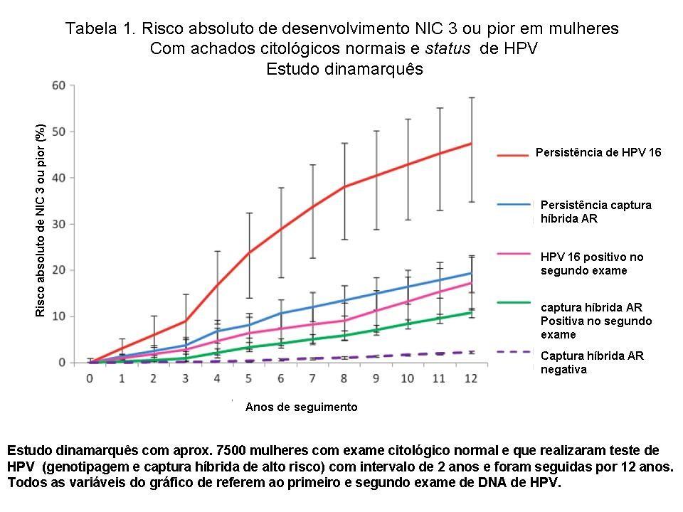 HPV (Papilomavirusul uman) | in2constient.ro